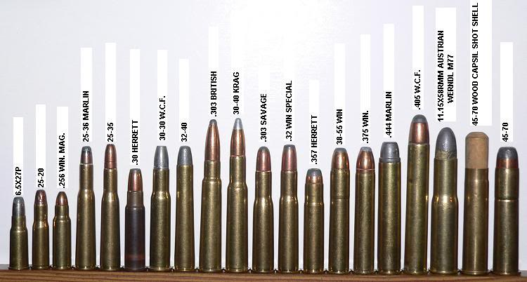Smallest To Largest Caliber