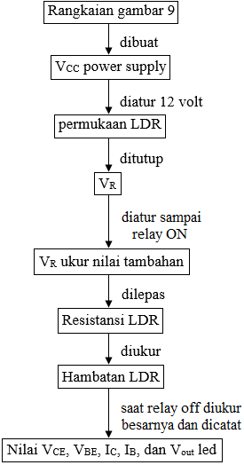 diagram alir karakteristik transistor