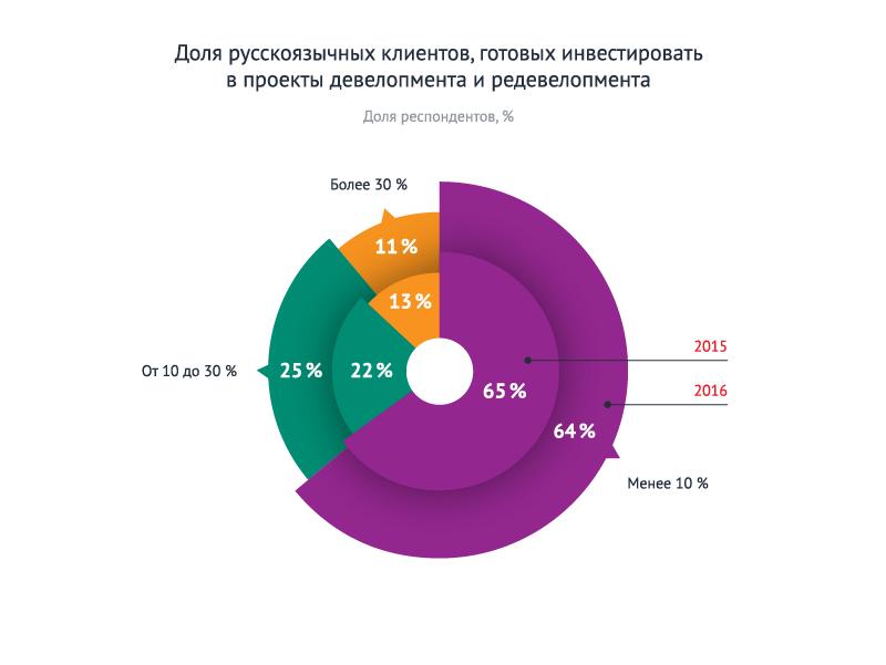 Статистика инвесторов 3