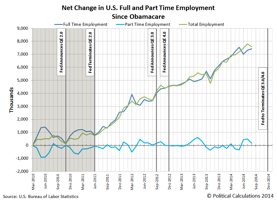 Net Change in Full Time and Part Time Employment Since March 2010 (Passage of Obamacare), Through August 2014