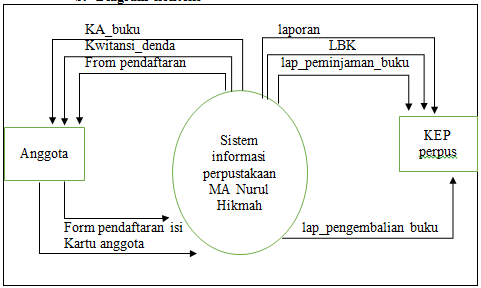 Analisis rancang bangun sistem informasi perpustakaan ma nurul dfd level 0 ccuart Image collections