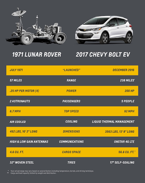 Lunar Rover Technology Used on Chevrolet Electric Vehicles