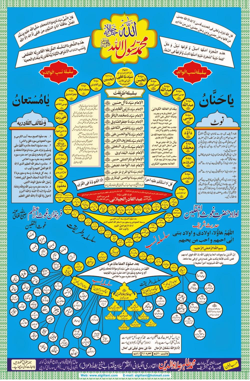 Family tree | Hazour Ghous e Azam R H