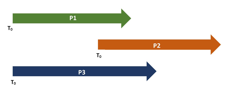 Concurrent Process Model