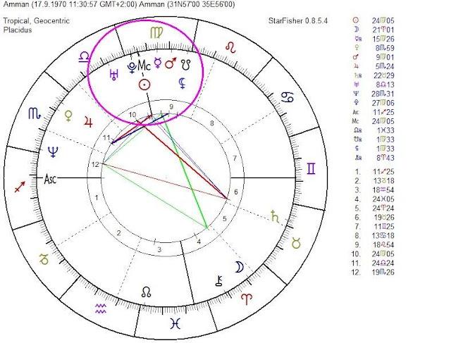 septiembre negro, carta natal de venezuela, carta natal amman, sol en medio cielo, stellium virgo, lilith virgo, plutón virgo