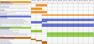 Tổng quan một bản kế hoạch digital marketing mẫu