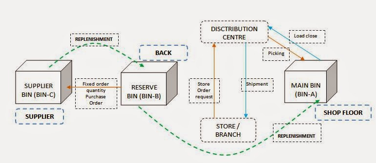 inventory management abc and vmi This article explains basic process steps to set-up vendor managed inventory  taking responsibility for elements of inventory management,  6 benefits of abc.