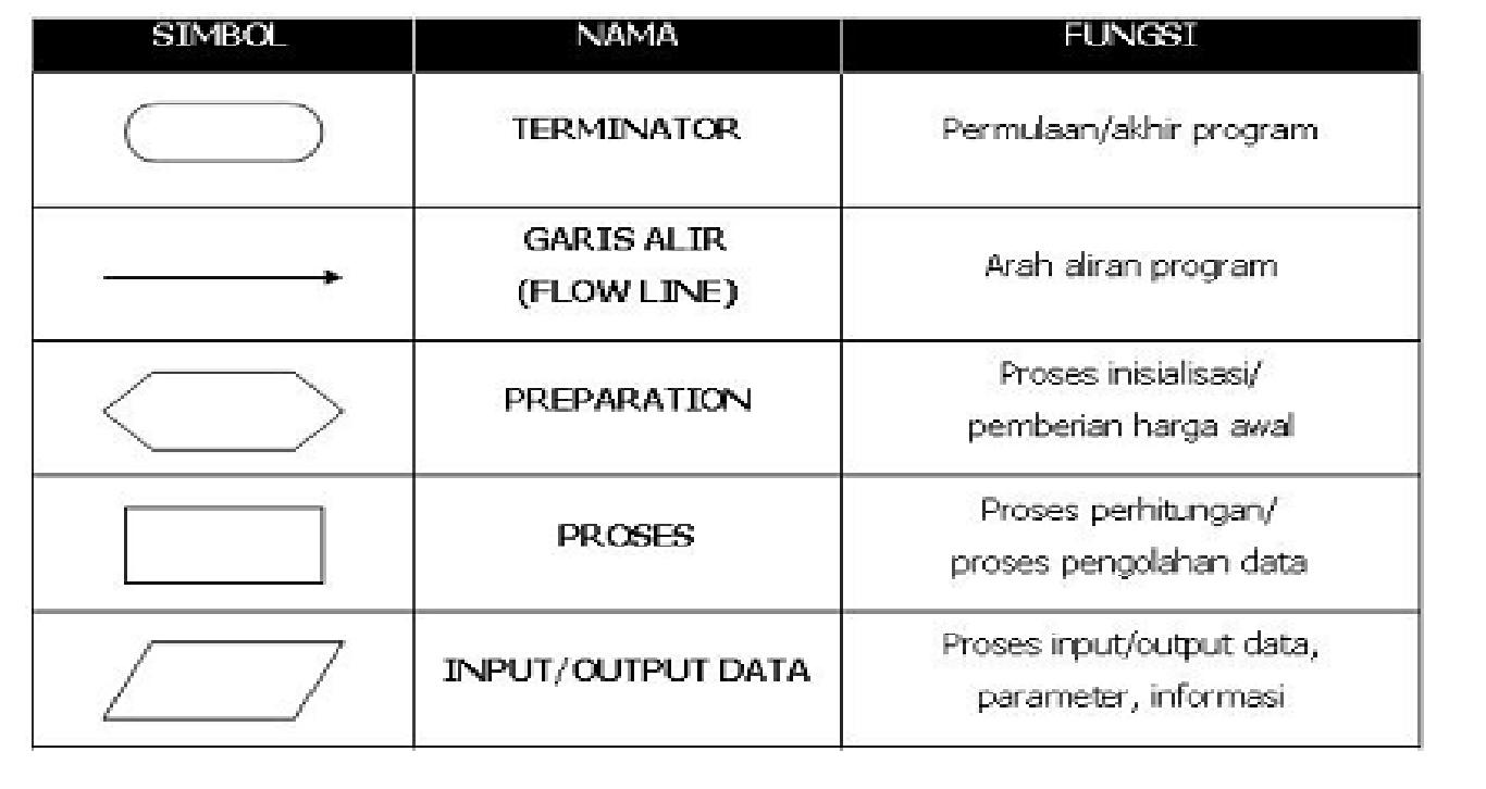 Contoh Flowchart Logika - Force ID