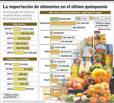 Importaciones de alimentos en Bolivia