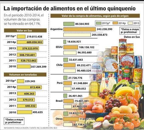 Bolivia importa $us 50 MM mes en comida