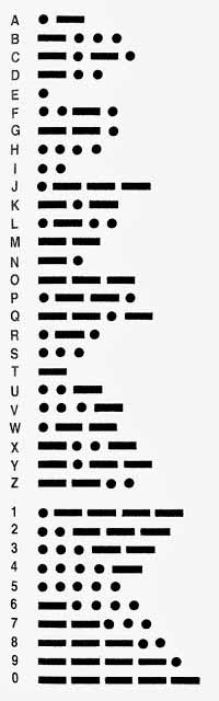 image relating to Printable Morse Code Chart referred to as Morse Code for Children and Morse Code Alphabet - Ency123
