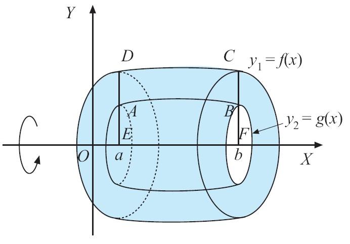 Integral matematika rumus pengertian contoh soal dan pembahasan volume benda putar daerah di antara dua kurva perputaran mengelilingi sumbu xvolume benda yang terbentuk dari daerah yang dibatasi oleh kurva y1 fx ccuart Images