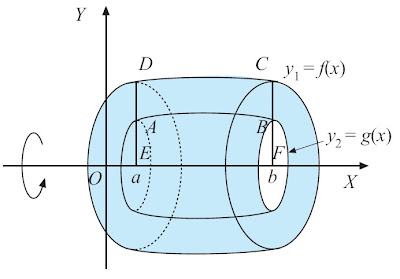 Volume Benda Putar Daerah di antara Dua Kurva Perputaran Mengelilingi Sumbu X