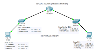Routing Static dengan Satu Router | Cisco Packet Tracer