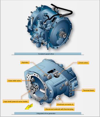 Aircraft Alternator Drive and AC Alternators Control Systems