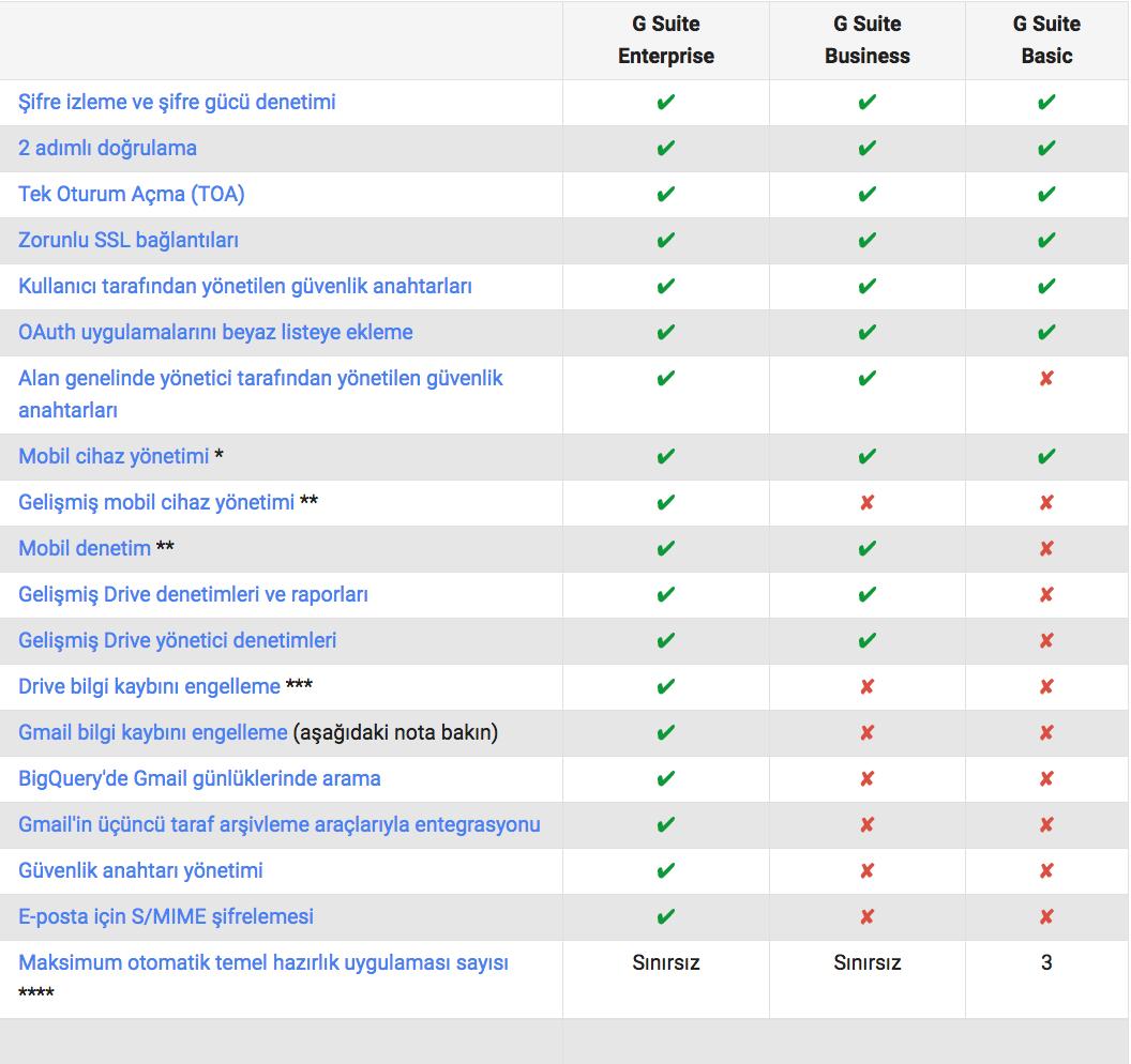 G Suite hizmetleri karşılaştırma tablosu 2