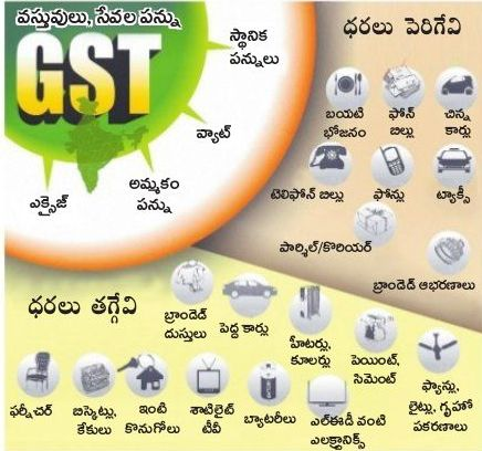 GST Impact on Prices