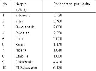 bagan beberapa pendapatan per kapita negara berkembang