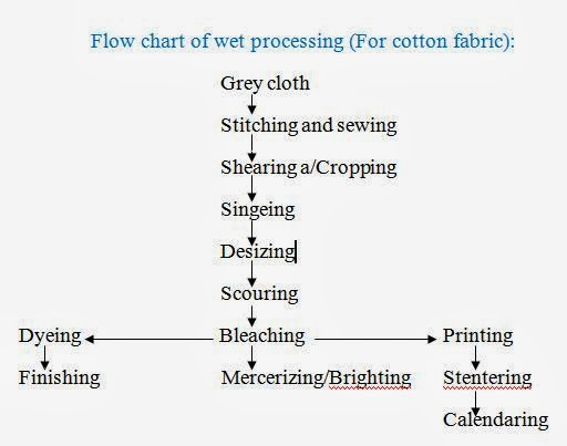 Knit Fabric Dyeing Process Flow Chart : Flow chart of wet processing for cotton and blended fabric