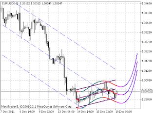 How to plot trend lines forex