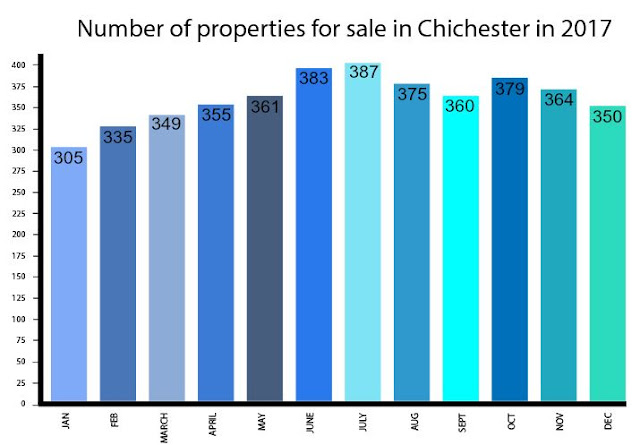 Number of properties for sale in Chichester, 2017
