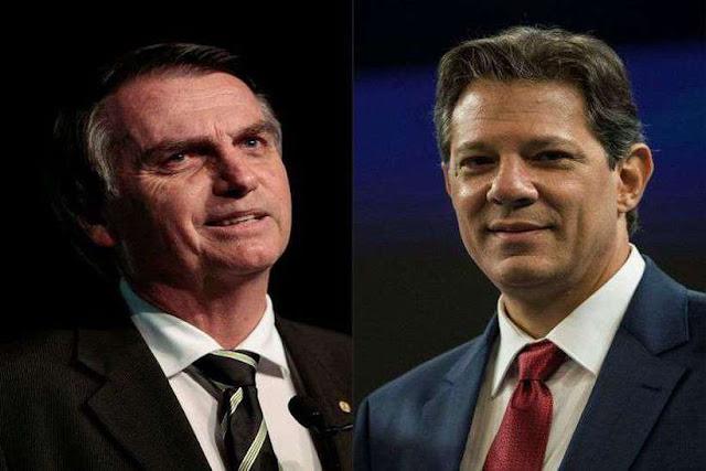Pesquisa mostra Bolsonaro com 54% e Haddad com 46% no segundo turno