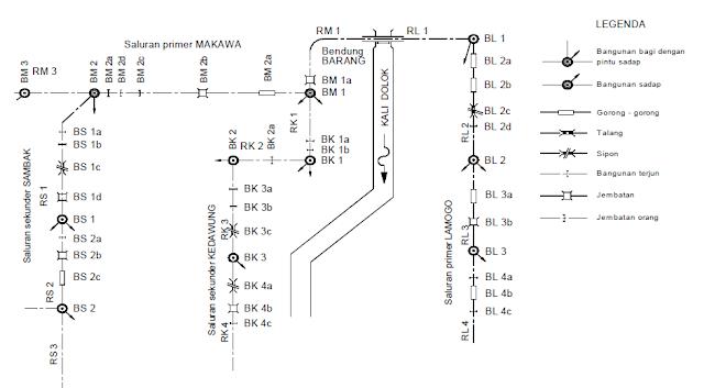 Mengenal Sistem Jaringan dan Bangunan Irigasi Mengenal Sistem Jaringan dan Bangunan Irigasi