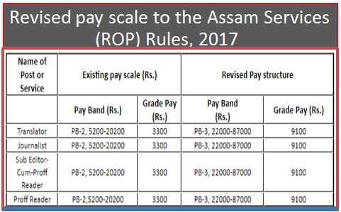Revised pay scale to the Assam Services (ROP) Rules, 2017