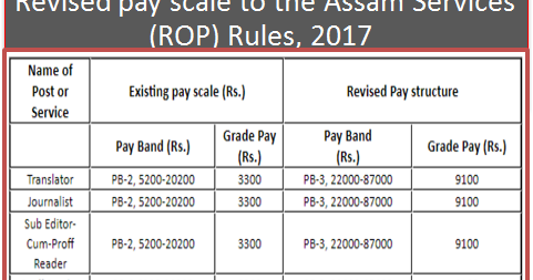 revised pay scale   assam services rop rules  param news central government