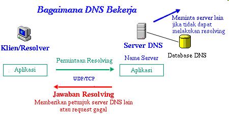 Bagaimana Dns Domain Name System Bekerja Lengkap Disertai Gambar
