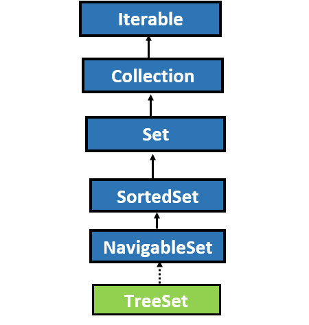 TreeSet in Java with Example