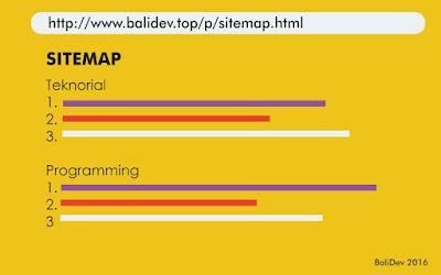 9 Langkah untuk membuat sitemap di blogger