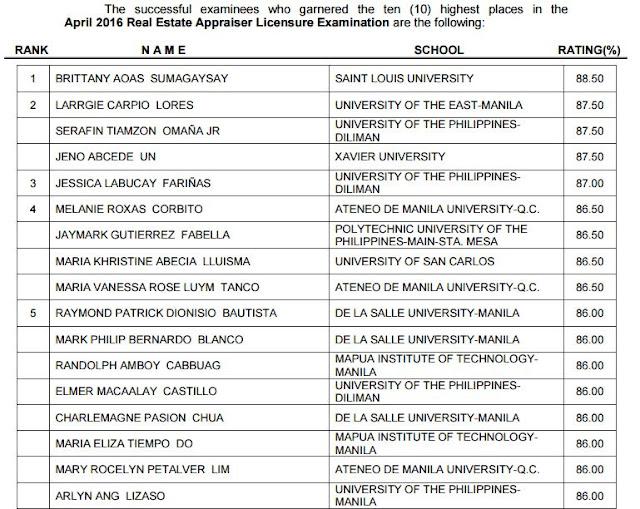 SLU grad tops April 2016 Real Estate Appraiser board exam