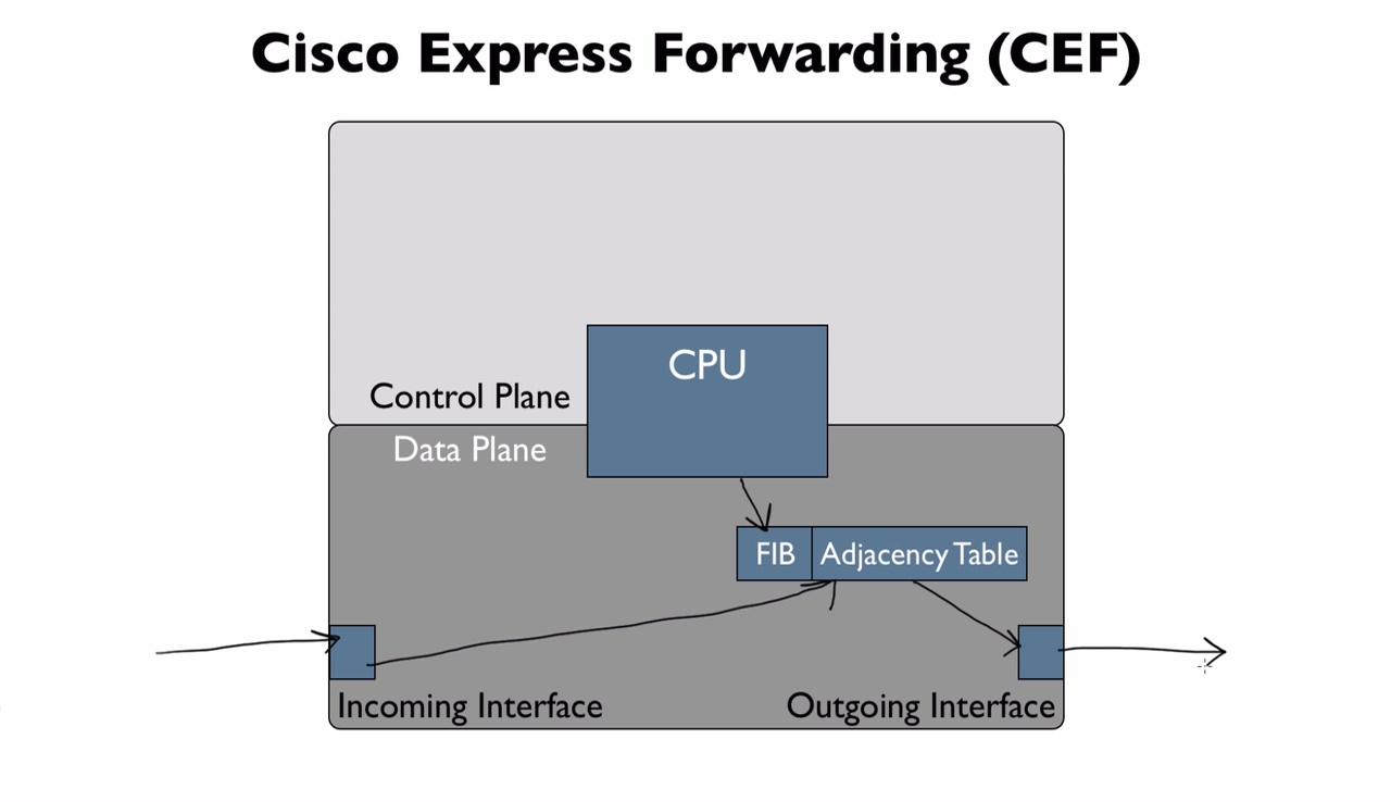 Pdf forwarding cisco express