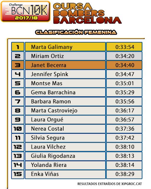 Clasificación Femenina Cursa Bombers Barcelona 2018