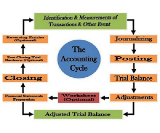 Urlacher company performs the following accounting tasks during the year