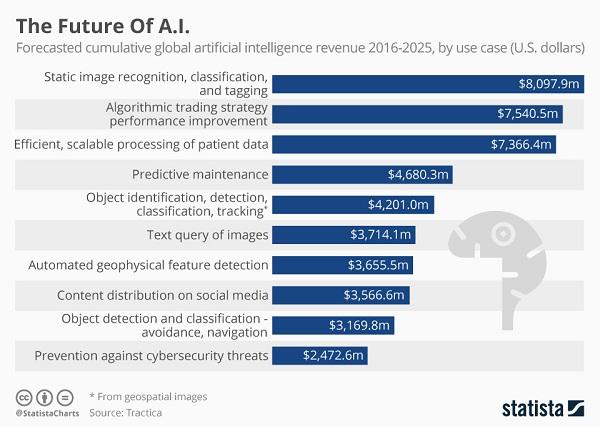 AI dan adaptasi pembelajaran mesin