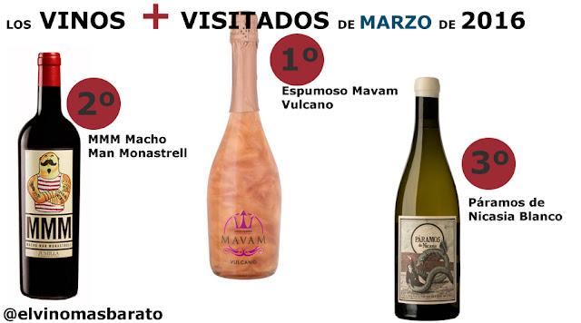 Los Vinos más visitados de Marzo 2016 en el blog de vino