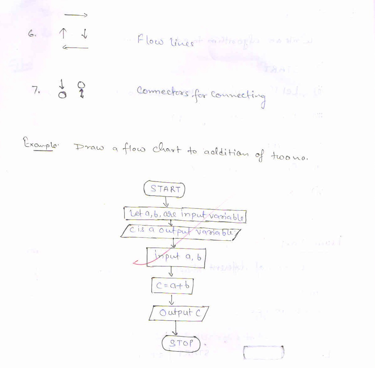 define algorithm and flow chart  discuss each symbol used