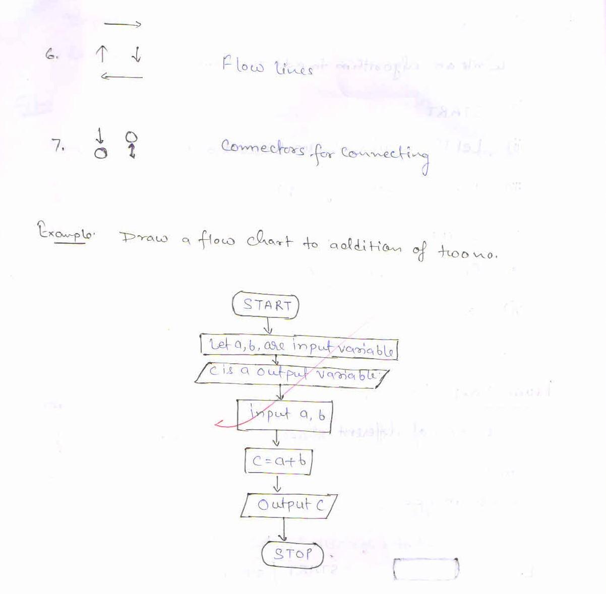 draw a block diagram of a digital computer