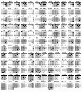 Gambar kunci gitar lengkap semua jenis chord ada