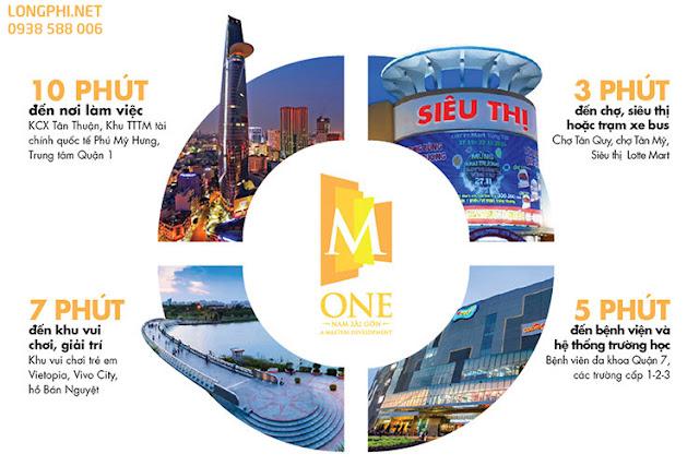 Vị trí, liên kết vùng dự án M-One Masteri quận 7.