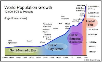 Pertumbuhan Penduduk Dunia Waktu ke Waktu