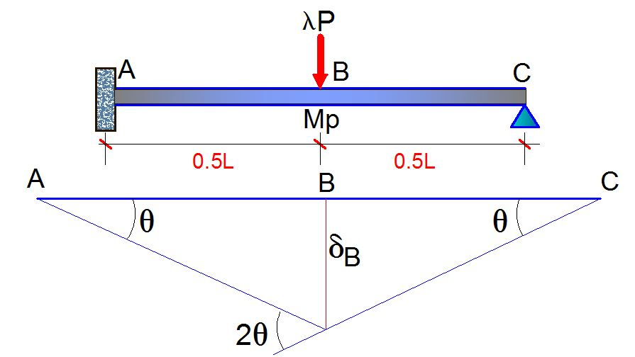 Plastic Collapse Analysis of Propped Cantilever Beams
