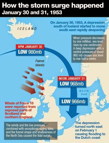 North sea case summary