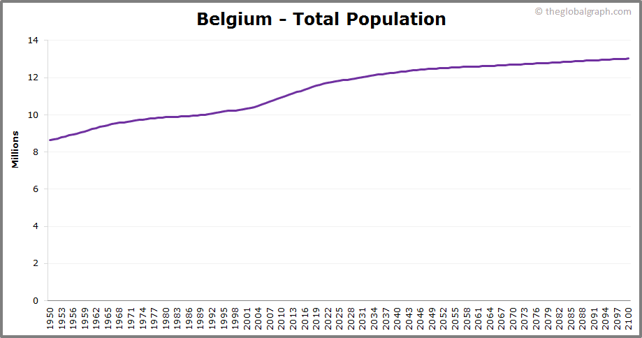 Belgium  Total Population Trend