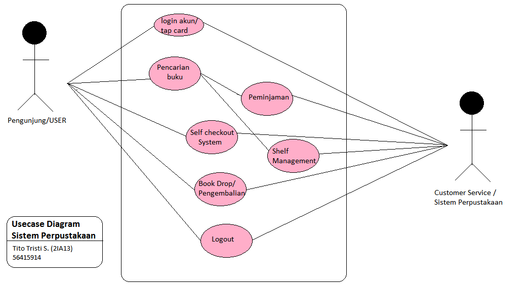 Use Case Diagram Sistem Peminjaman Buku Di Perpustakaan Tithos Blog