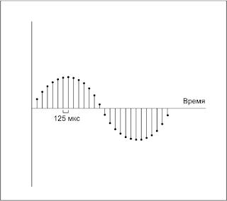 Дискретизация сигнала по времени