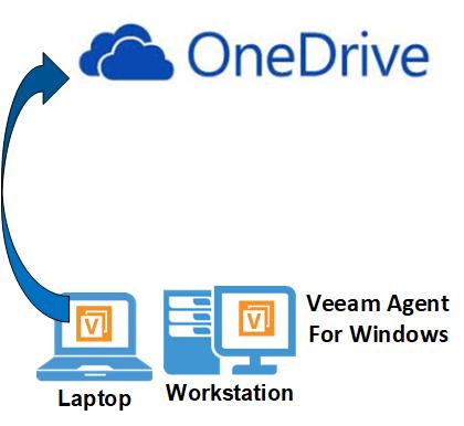 HYPER-V,SYSTEM CENTER AND AZURE: Backup to OneDrive Using