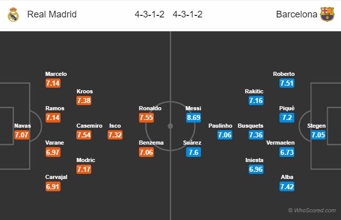 Lineups, News, Stats – Real Madrid vs Barcelona